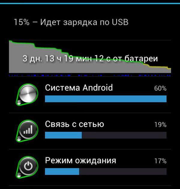 Информация по приложениям, потребляющим заряд батареи