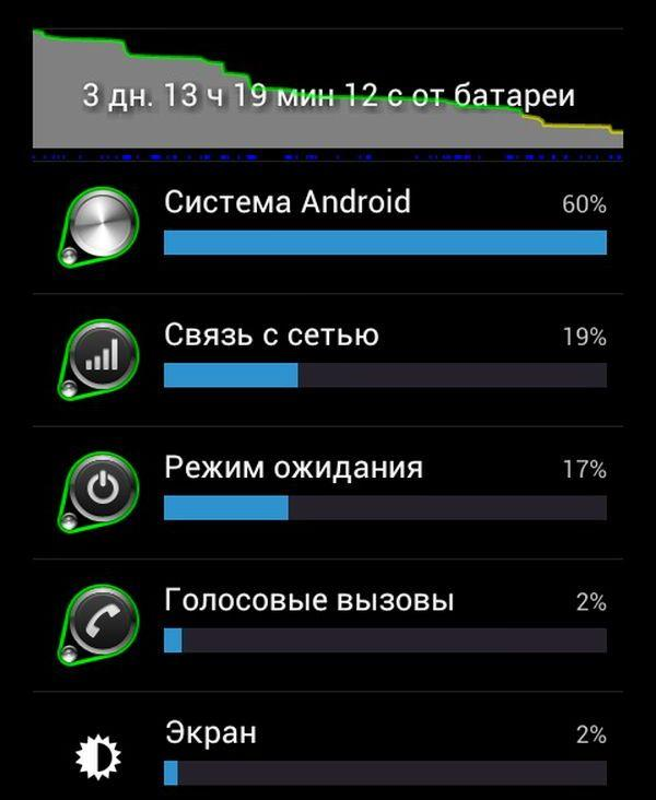 График потребления заряда батареи