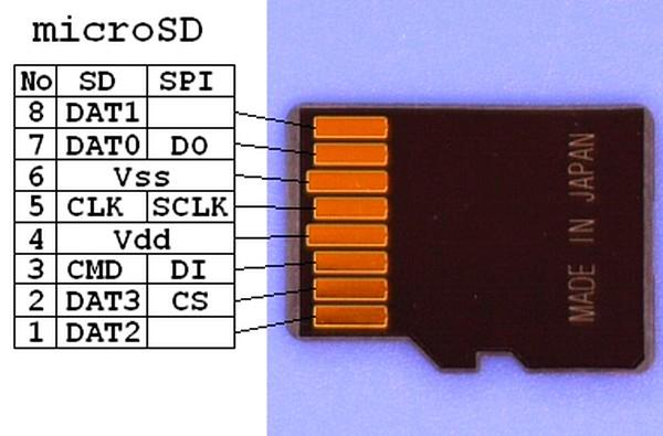 Как работает micro SD