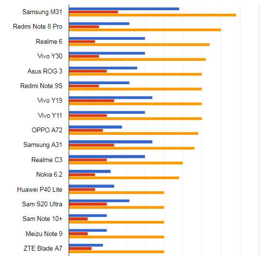 Рейтинг лучших современных смартфонов