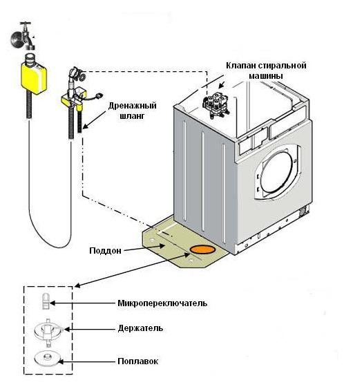 Нет подачи воды в стиральной машине