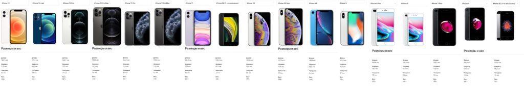 полные размеры всех современных iPhone